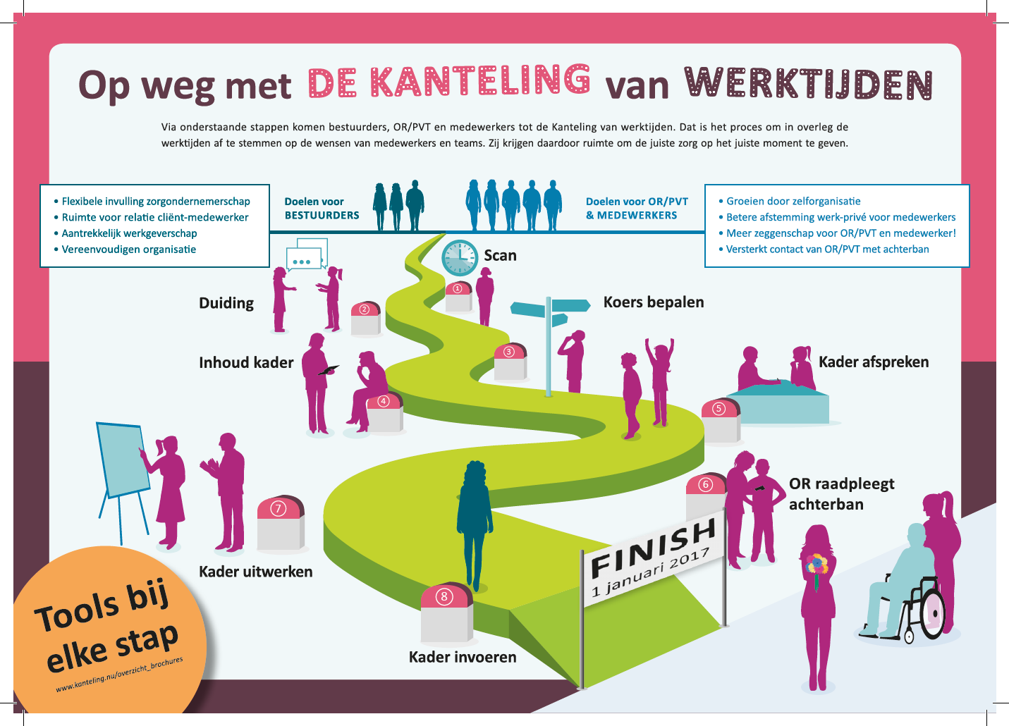 Infographic De Kanteling